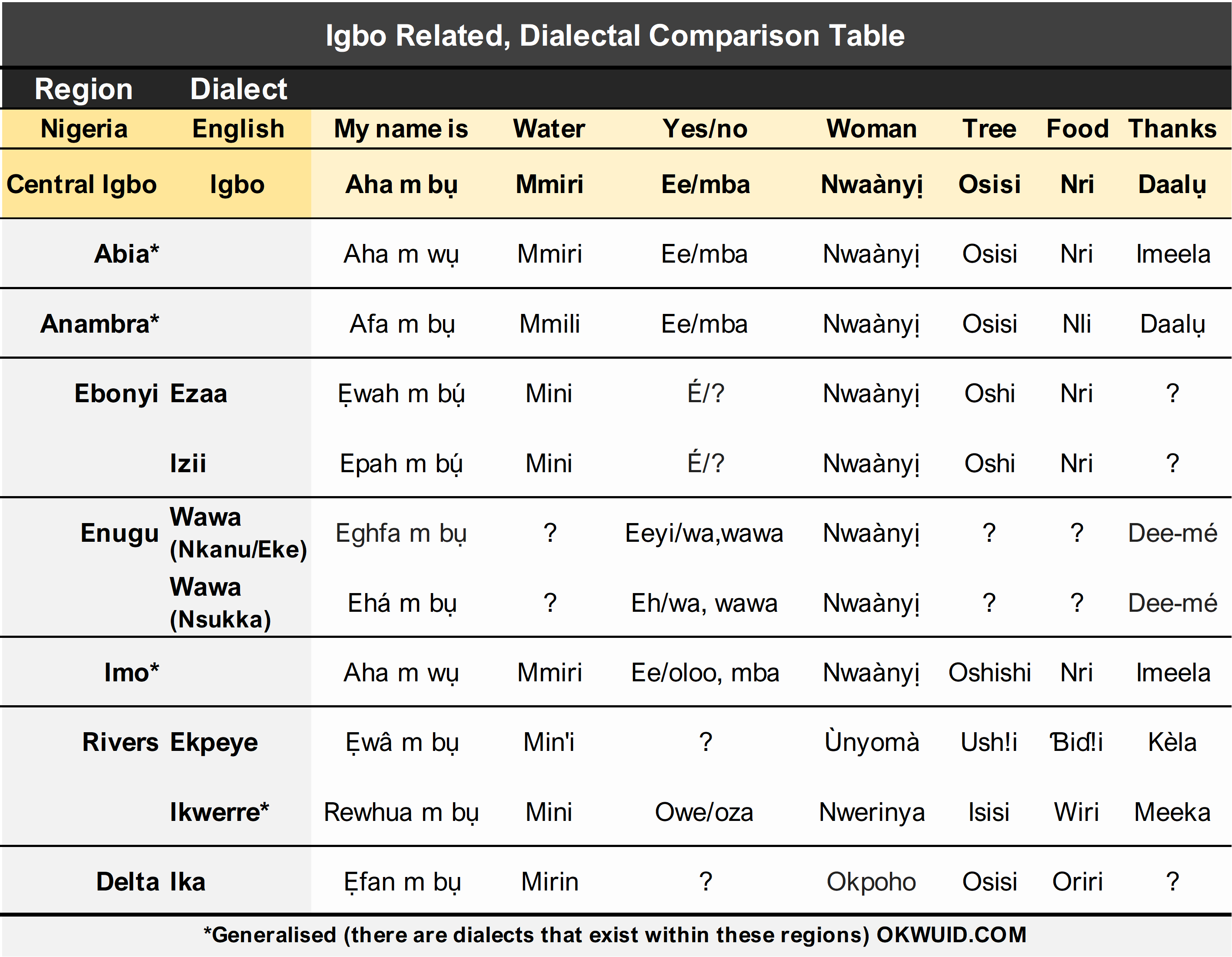 OkwuID - Igbo dialects table